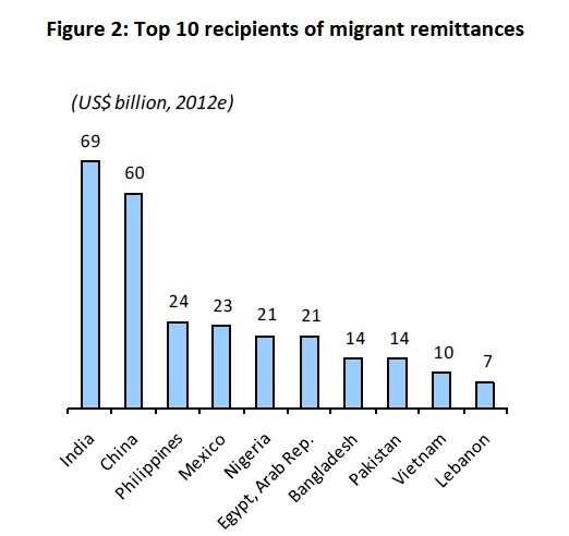 Top 10 recipients of migrant remittances in 2012