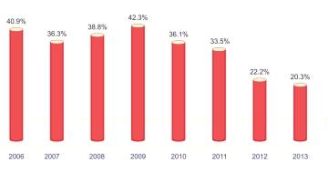 2006-2013 B Visa Refusal Rates for Vietnam