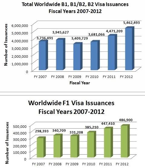 B Visa Issuances 2007-2012