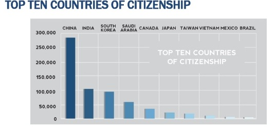Top Ten Countries of Citizenship (1-14)