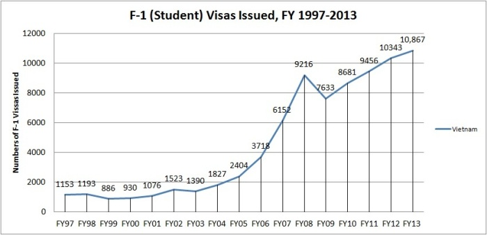 F-1 Visas Issued, FY97-13