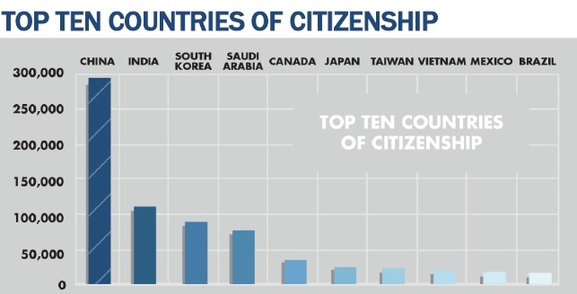 Top 10 Countries of Citizenship (4-14)