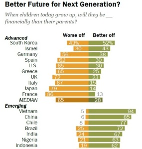 Better Future for Next Generation