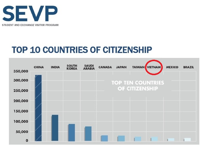 top 10 countries of citizenship (10-14)