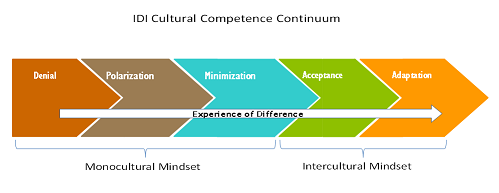 inter cultural awareness Most of our clients are working with intercultural challenges and opportunities  sinemuris coaches have deep experience of working within different cultures and .