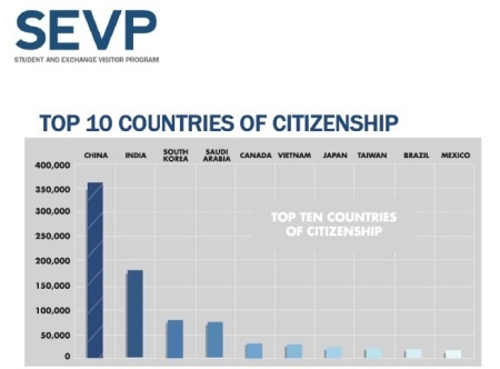 Top 10 Countries of Citizenship 11-15
