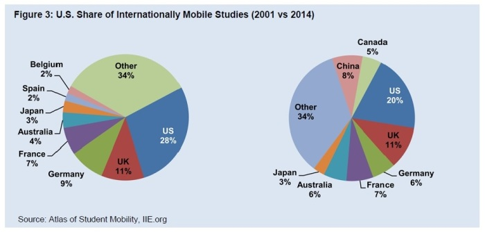 us share of intl mobile students