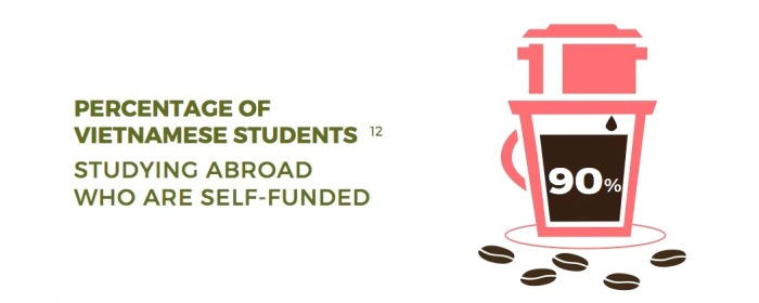 self-funded