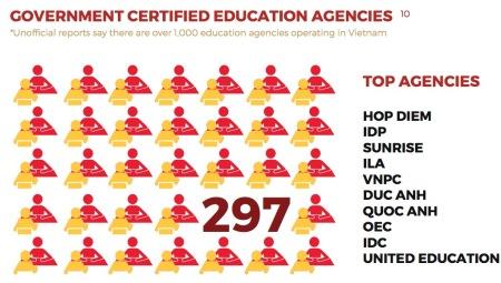top agencies