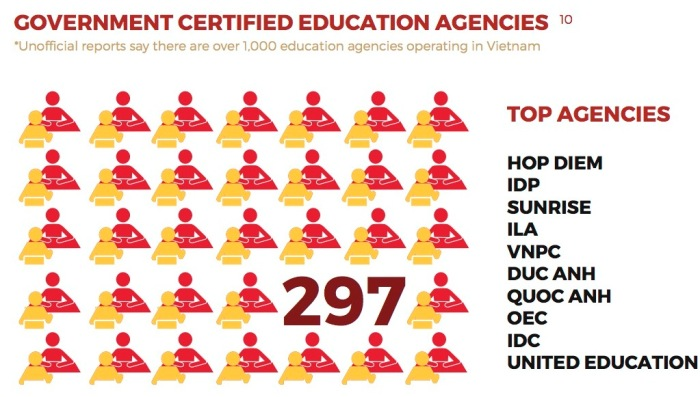 top agencies
