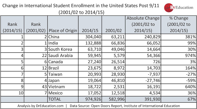 911-international-student-enrollment-resilience-rahul-choudaha-di-huforbes