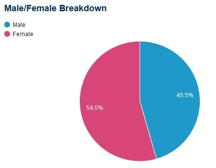 11-16-gender-breakdown