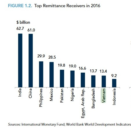 2016 top 10 remittances