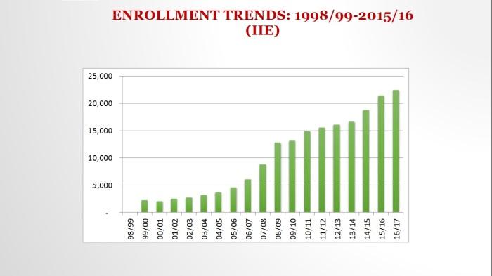 enrollment trends