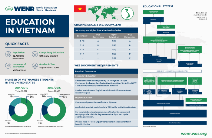 WENR-1117-Country-Profile-Vietnam