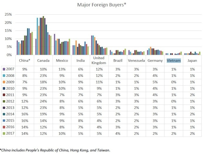 major foreign buyers in US
