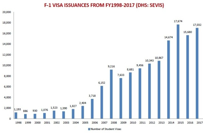 1998-17 F-1 visas vn to us