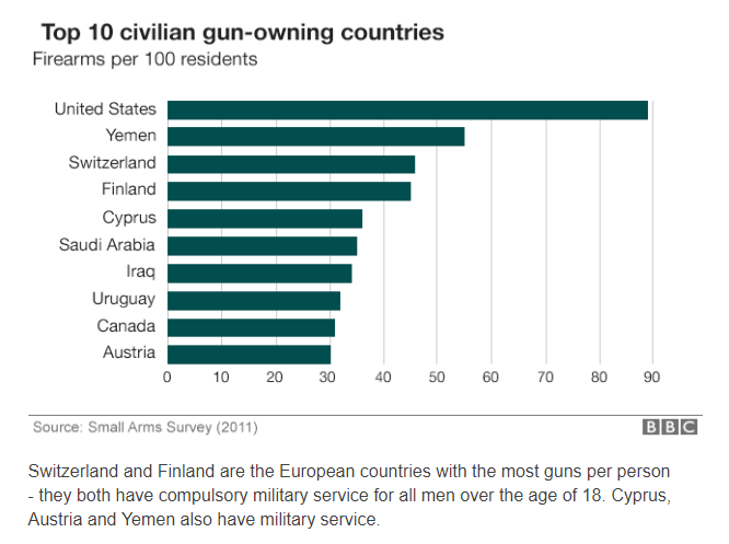 top 10 gun-owning countries